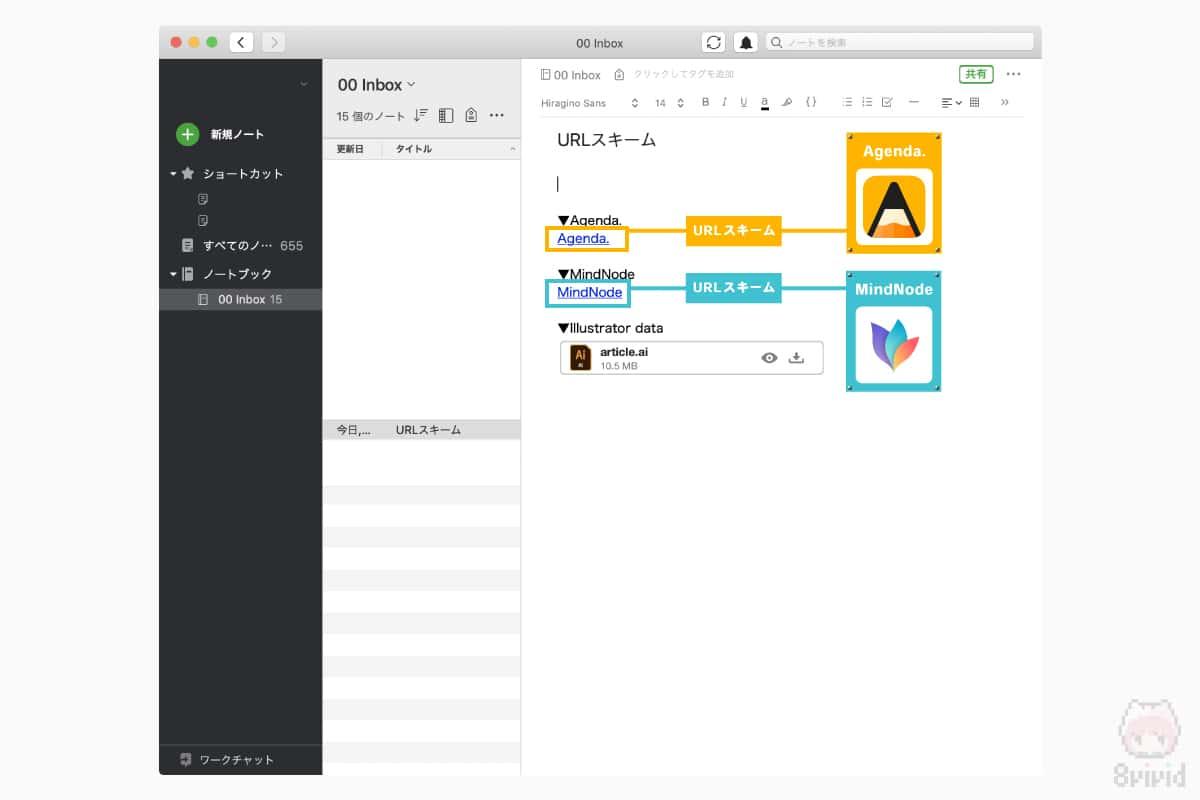 EvernoteのURLスキームを貼付したイメージ。