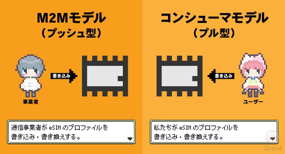 eSIMにはプッシュ型・プル型がある。