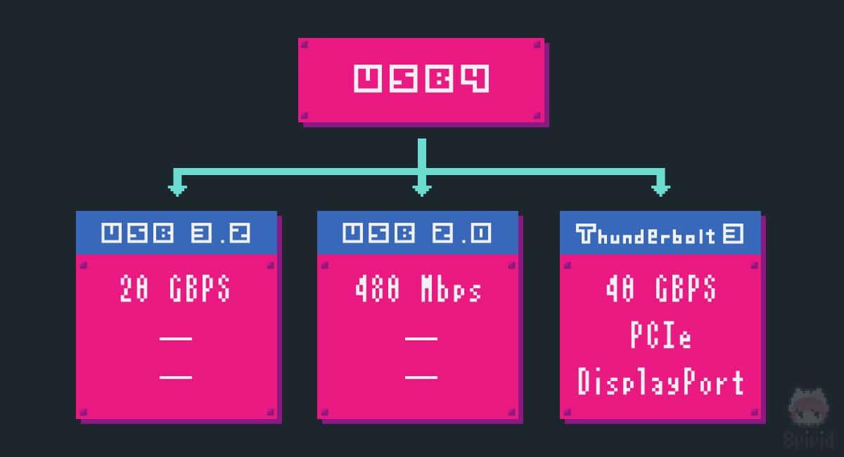 USB4は、『USB 3.2』・『USB 2.0』・『Thunderbolt 3』を内包。