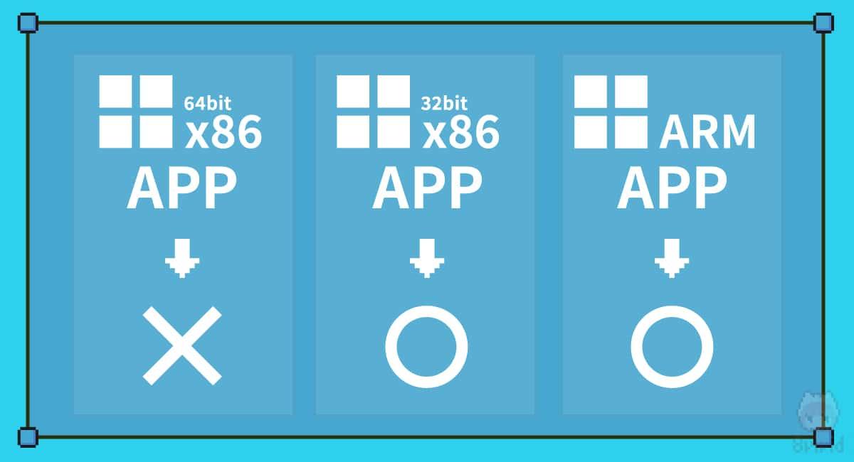ARM版Windows 10はx86版64bitアプリが動作不可。