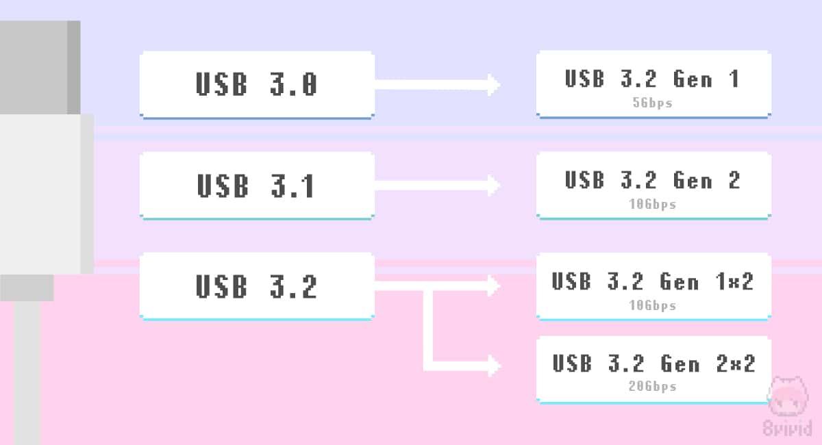 USB 3.2に旧名称を照らし合わせたイメージ。