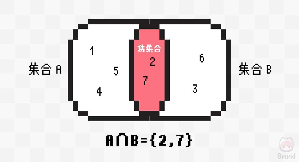 積集合を表すベン図。