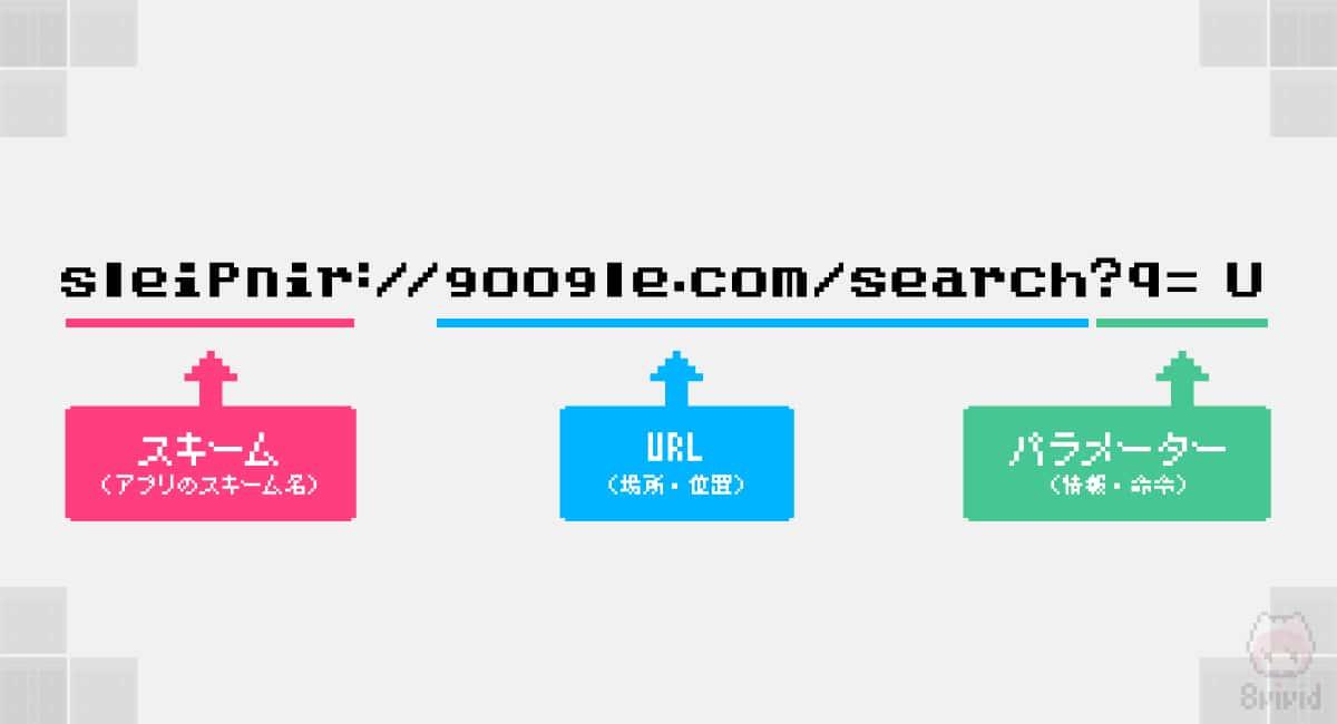 特定のアプリを使用するURLの利用例。