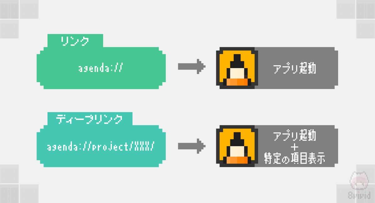 普通のリンクとディープリンクの違いと挙動。