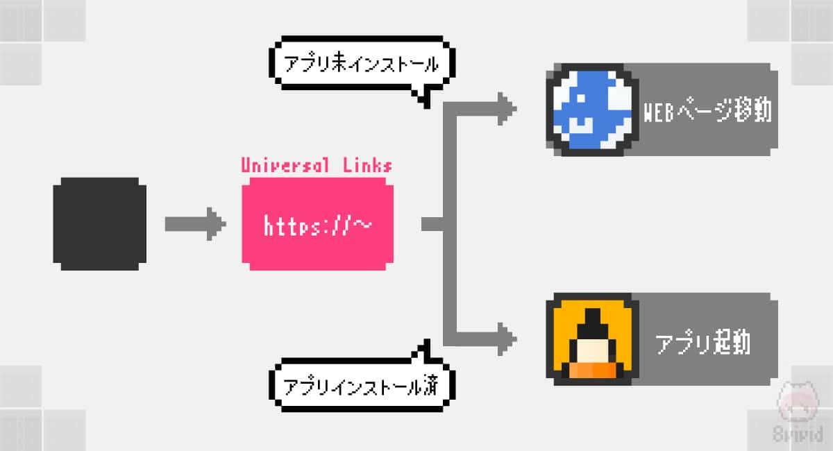 Universal Linksの概念図。