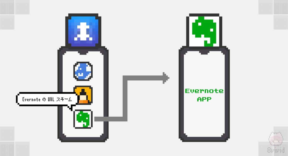 ランチャーアプリとURLスキームを使ったアプリ起動。