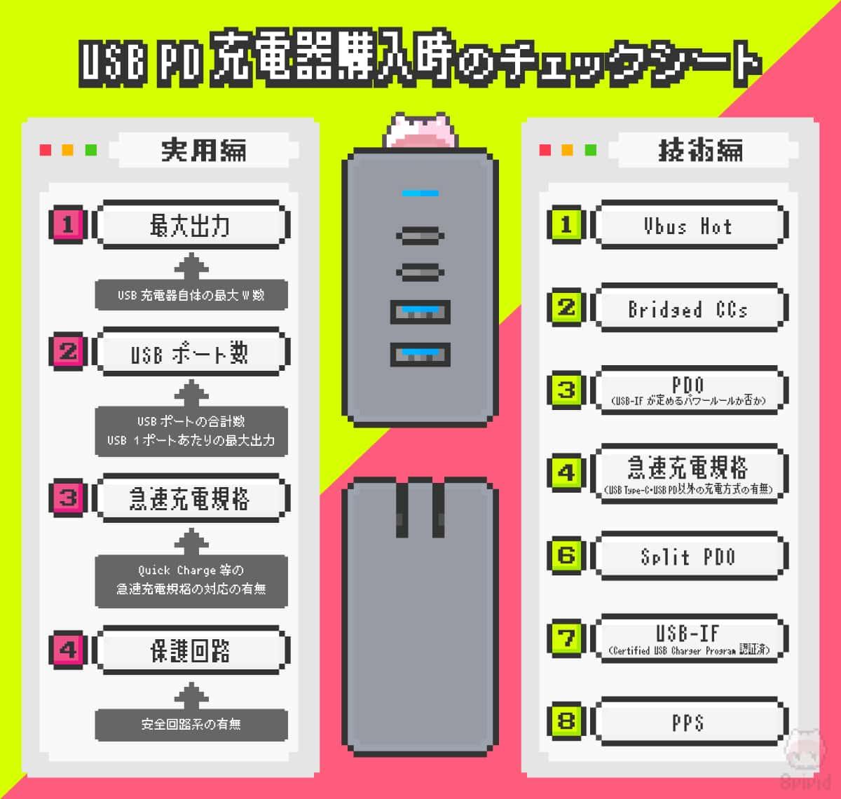 USB PD充電器購入時のチェックシート。