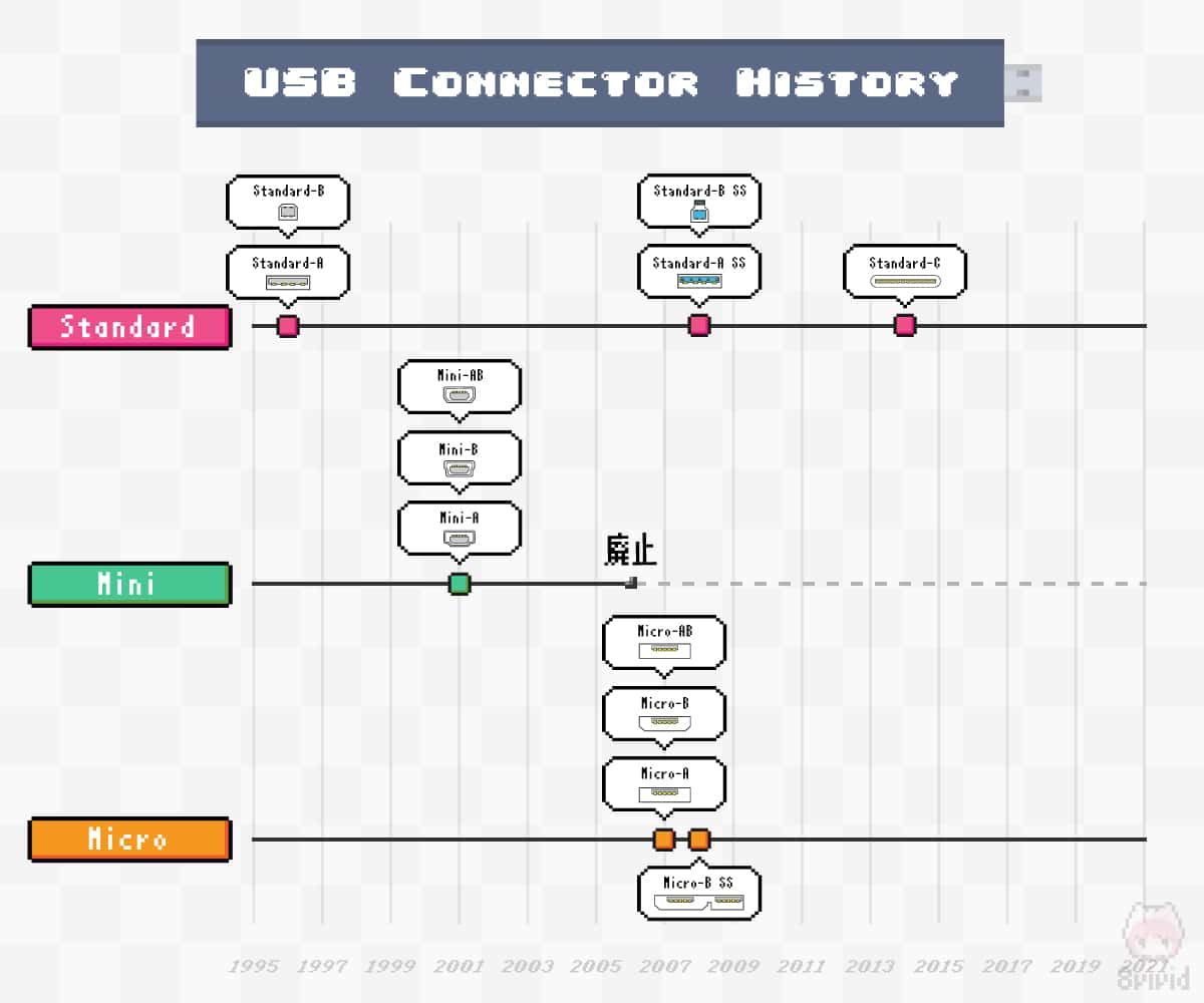 USBコネクター形状の歴史が分かる年表。