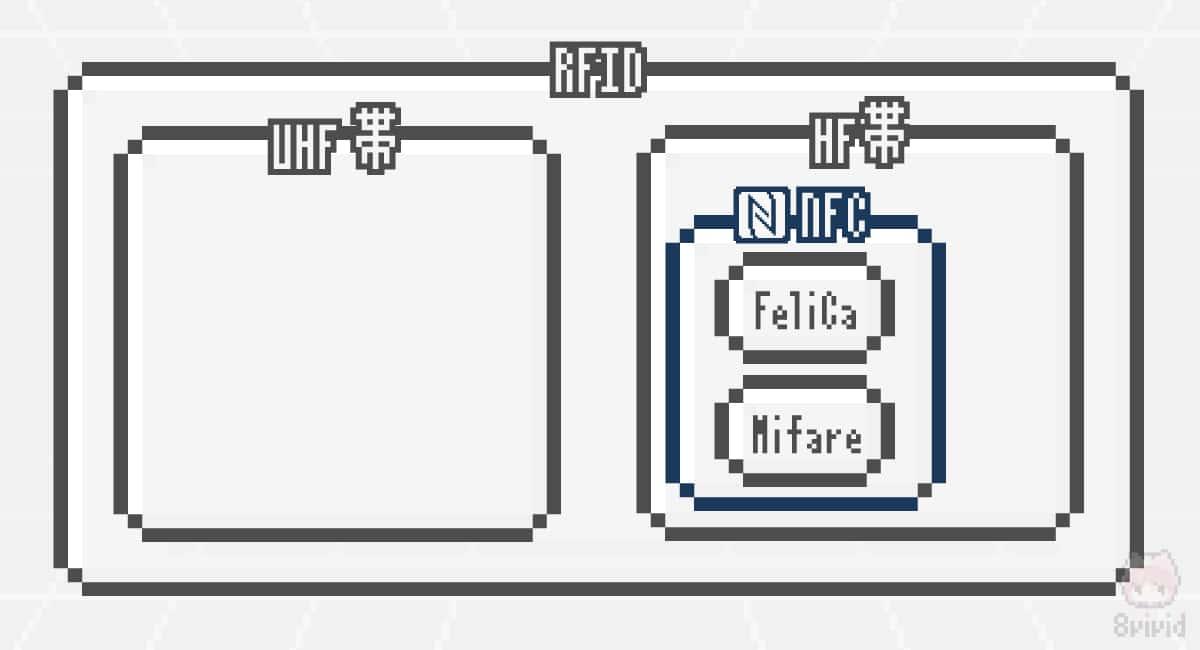 NFCはRFIDの一部。FeliCaとMifareはNFCの一部。