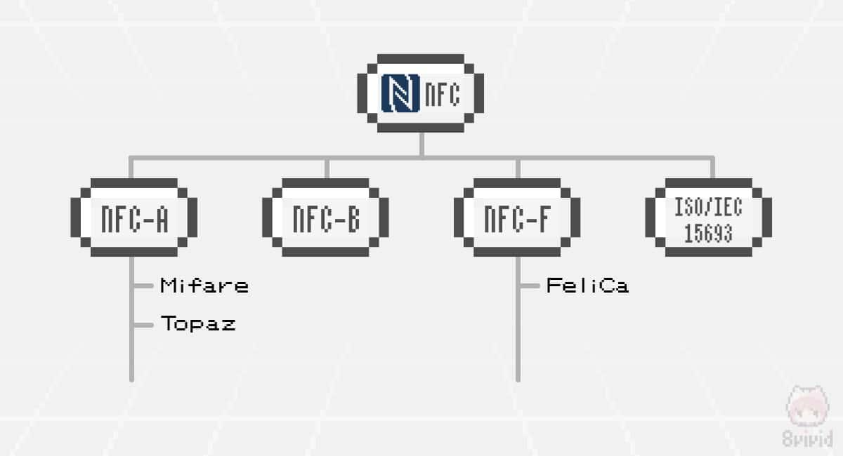 NFCのプロトコル分類図。