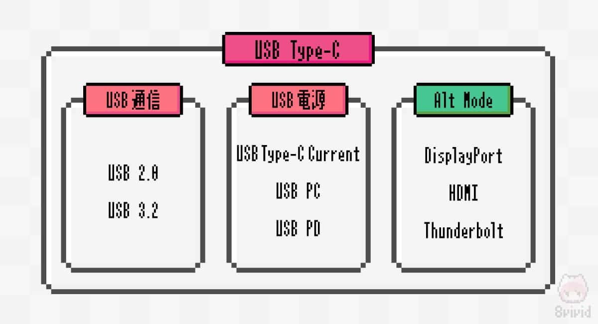 USB通信プロトコルとAlt Modeは独立している。