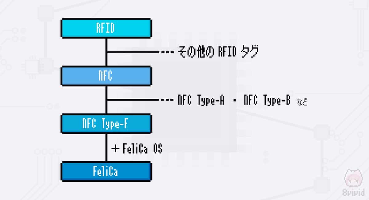 FeliCa⊂NFC-F⊂NFC⊂RFID