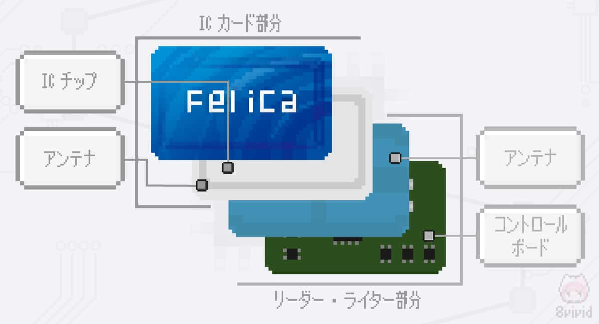 FeliCaの構造を示したドット絵。